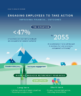 Engaging Employees to take action