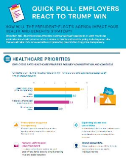Infographic: Employers React to Trump Win
