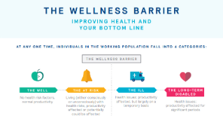Mercer Wellness Barrier Health Infographic